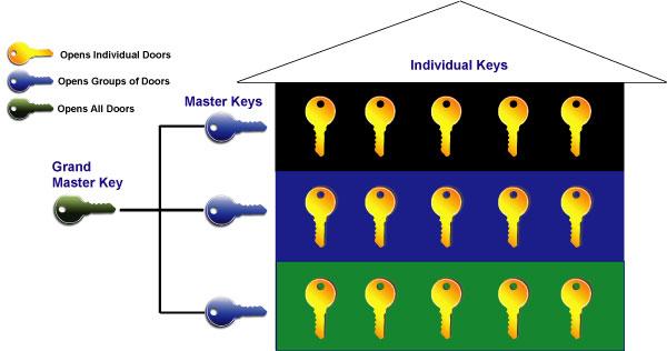 Grand Master Keying Master Keying Grand Master Key